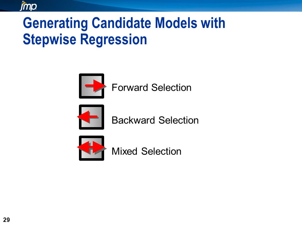 29 Generating Candidate Models with Stepwise Regression 29 Forward Selection Backward Selection Mixed Selection
