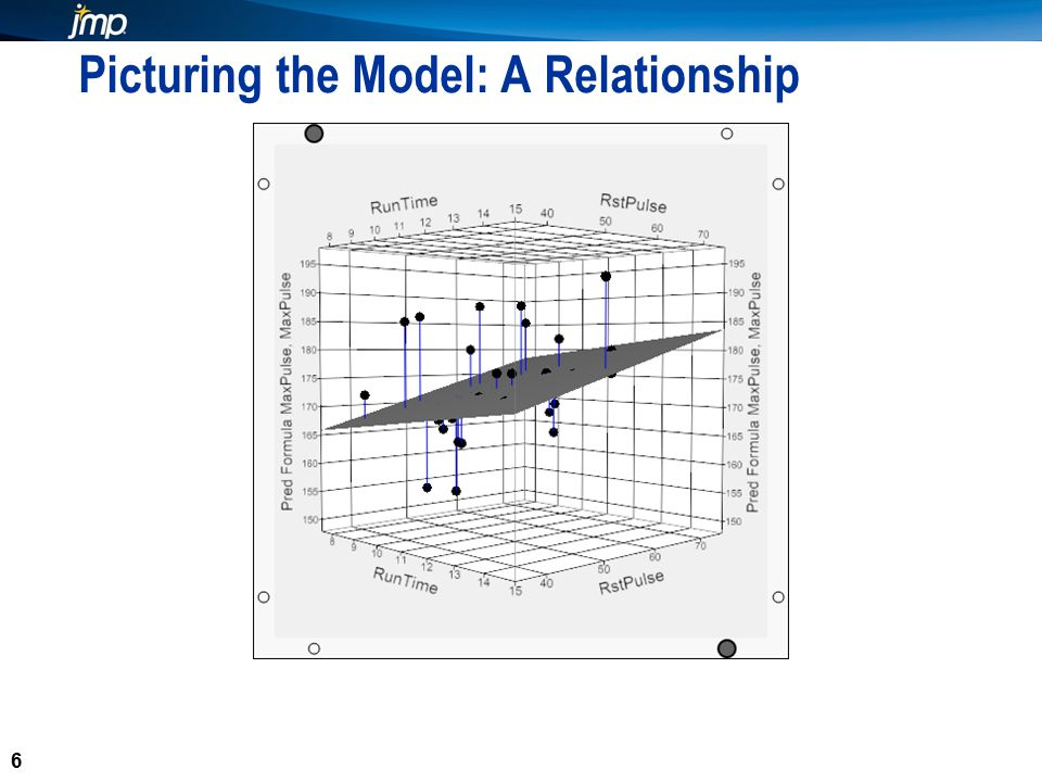 6 Picturing the Model: A Relationship 6