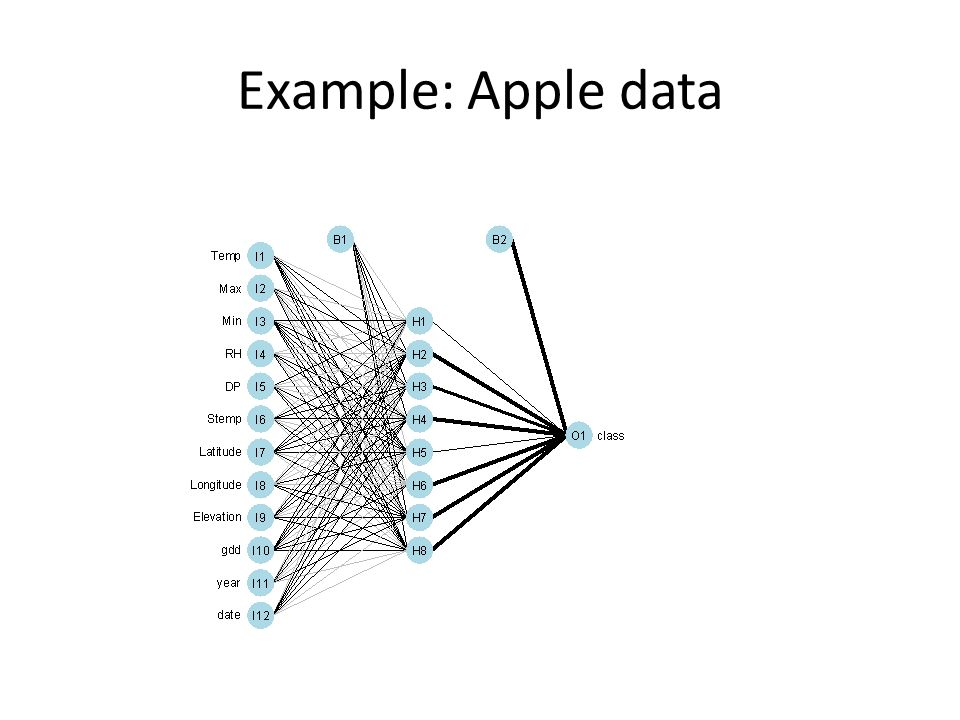 Example: Apple data