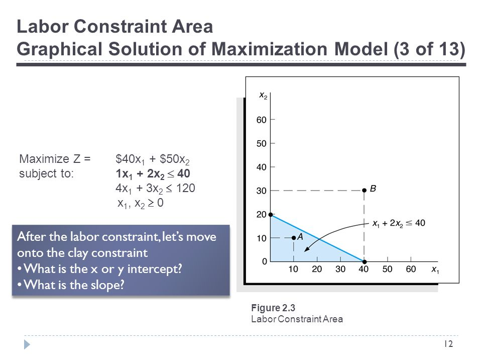 12 Labor Constraint Area Graphical Solution of Maximization Model (3 of 13) Figure 2.3 Labor Constraint Area Maximize Z = $40x 1 + $50x 2 subject to:1x 1 + 2x 2  40 4x 1 + 3x 2  120 x 1, x 2  0 After the labor constraint, let's move onto the clay constraint What is the x or y intercept.