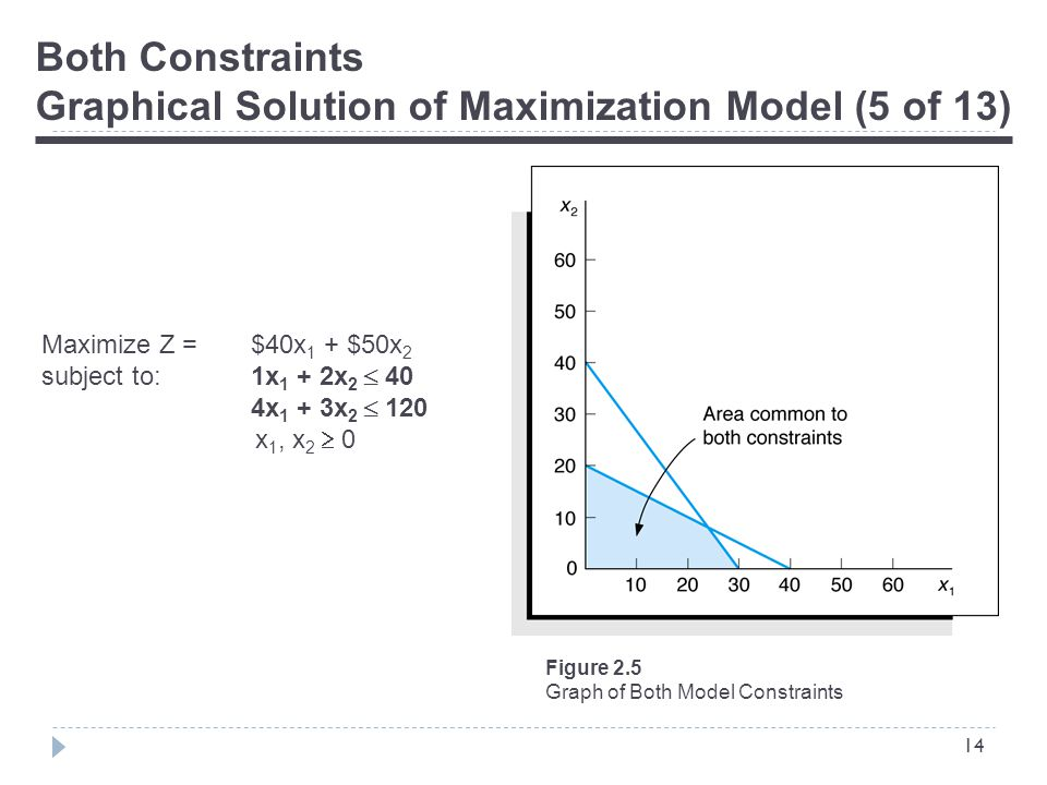 14 Both Constraints Graphical Solution of Maximization Model (5 of 13) Figure 2.5 Graph of Both Model Constraints Maximize Z = $40x 1 + $50x 2 subject to:1x 1 + 2x 2  40 4x 1 + 3x 2  120 x 1, x 2  0