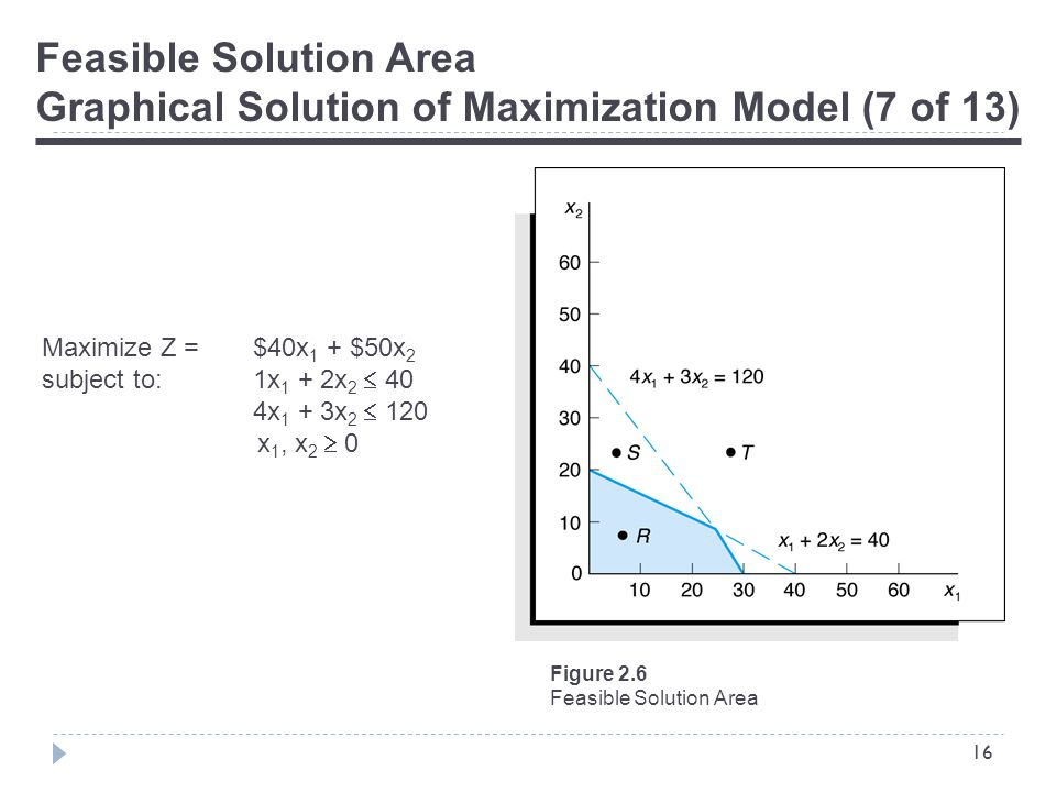 16 Feasible Solution Area Graphical Solution of Maximization Model (7 of 13) Figure 2.6 Feasible Solution Area Maximize Z = $40x 1 + $50x 2 subject to:1x 1 + 2x 2  40 4x 1 + 3x 2  120 x 1, x 2  0