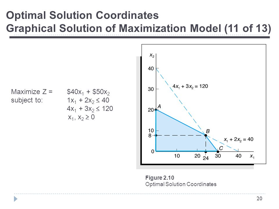 20 Optimal Solution Coordinates Graphical Solution of Maximization Model (11 of 13) Figure 2.10 Optimal Solution Coordinates Maximize Z = $40x 1 + $50x 2 subject to:1x 1 + 2x 2  40 4x 1 + 3x 2  120 x 1, x 2  0