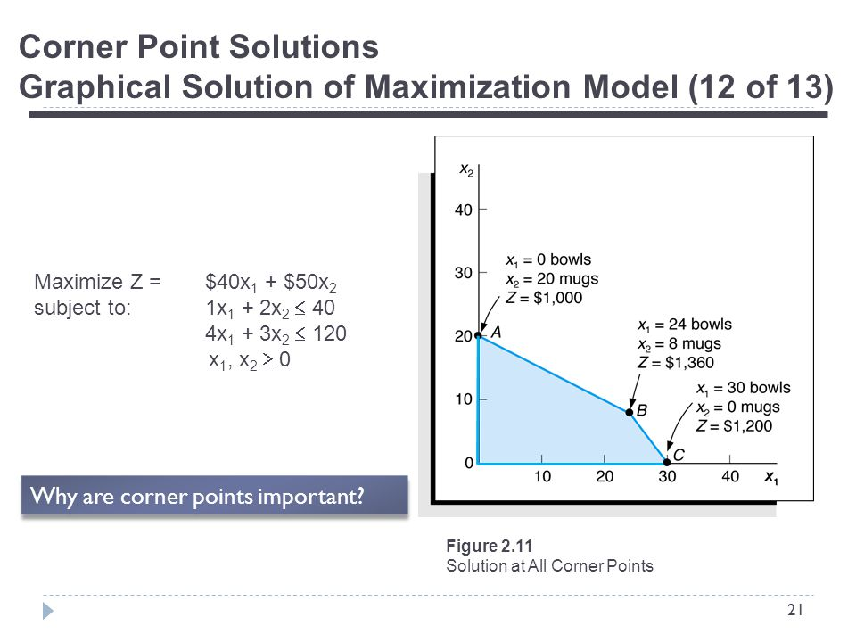 21 Corner Point Solutions Graphical Solution of Maximization Model (12 of 13) Figure 2.11 Solution at All Corner Points Maximize Z = $40x 1 + $50x 2 subject to:1x 1 + 2x 2  40 4x 1 + 3x 2  120 x 1, x 2  0 Why are corner points important