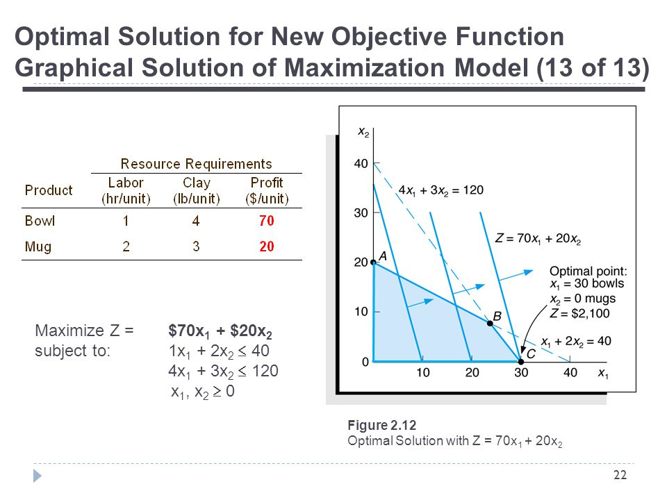 22 Optimal Solution for New Objective Function Graphical Solution of Maximization Model (13 of 13) Figure 2.12 Optimal Solution with Z = 70x x 2 Maximize Z = $70x 1 + $20x 2 subject to:1x 1 + 2x 2  40 4x 1 + 3x 2  120 x 1, x 2  0