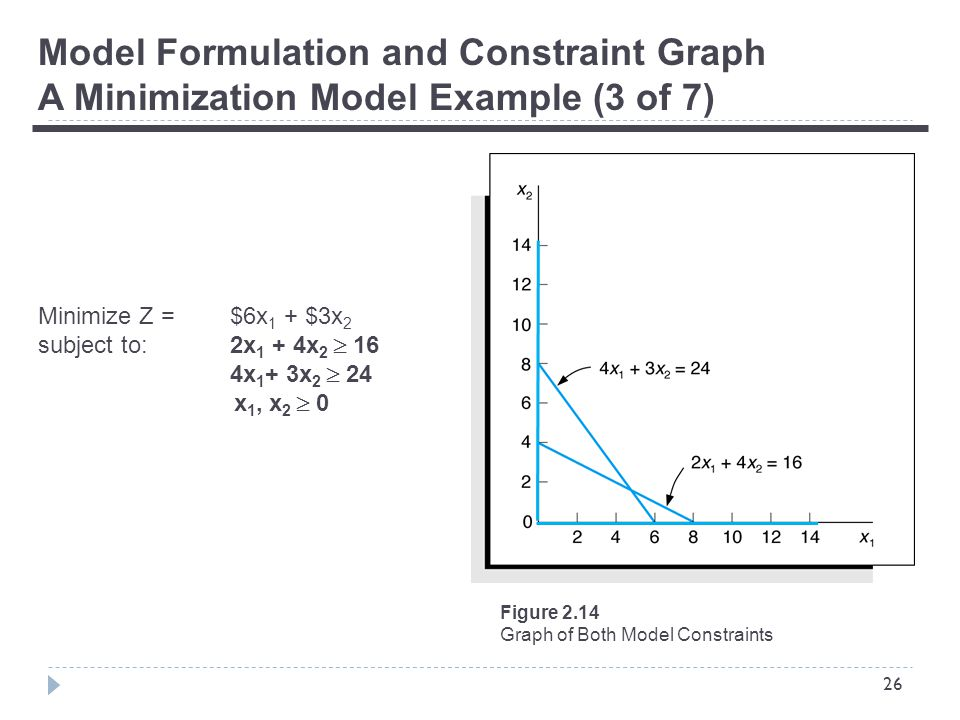26 Model Formulation and Constraint Graph A Minimization Model Example (3 of 7) Minimize Z = $6x 1 + $3x 2 subject to:2x 1 + 4x 2  16 4x 1 + 3x 2  24 x 1, x 2  0 Figure 2.14 Graph of Both Model Constraints