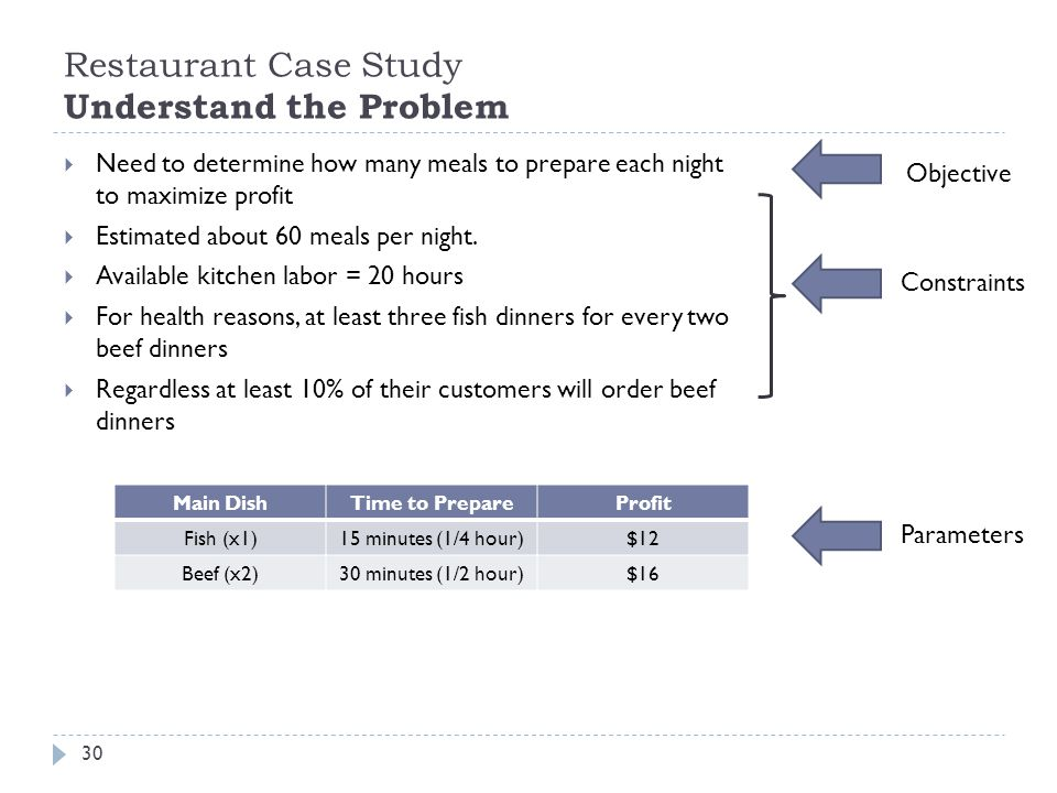 Restaurant Case Study Understand the Problem 30  Need to determine how many meals to prepare each night to maximize profit  Estimated about 60 meals per night.