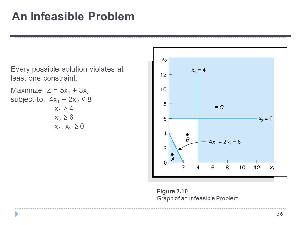 36 An Infeasible Problem Every possible solution violates at least one constraint: Maximize Z = 5x 1 + 3x 2 subject to: 4x 1 + 2x 2  8 x 1  4 x 2  6 x 1, x 2  0 Figure 2.19 Graph of an Infeasible Problem