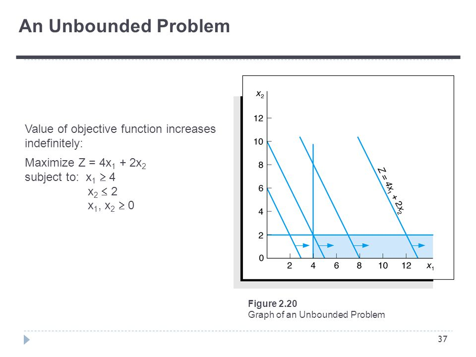 37 Value of objective function increases indefinitely: Maximize Z = 4x 1 + 2x 2 subject to: x 1  4 x 2  2 x 1, x 2  0 An Unbounded Problem Figure 2.20 Graph of an Unbounded Problem