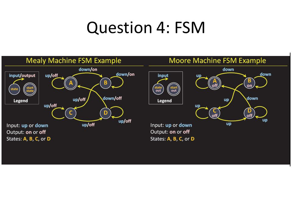 Question 4: FSM