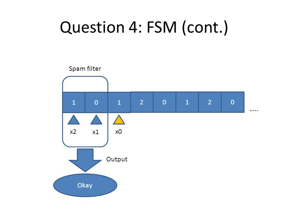 x Output Okay x0 Spam filter x2 x1 Question 4: FSM (cont.) 01 012 ….. 0 1 2