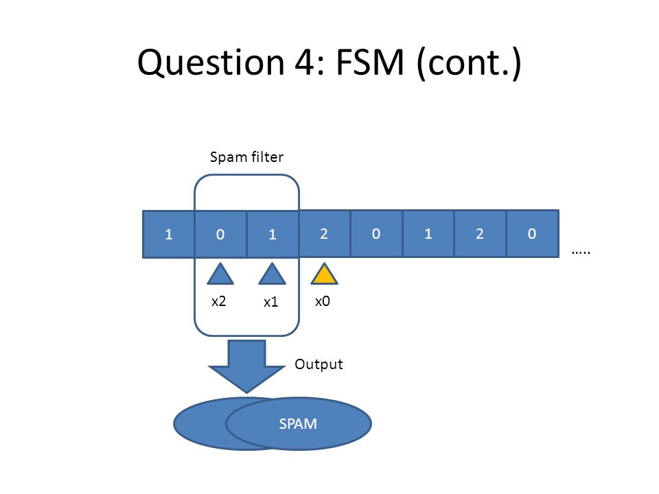 x Output Okay x0 Spam filter x2 x1 Question 4: FSM (cont.) 01 012 ….. 0 1 2 SPAM