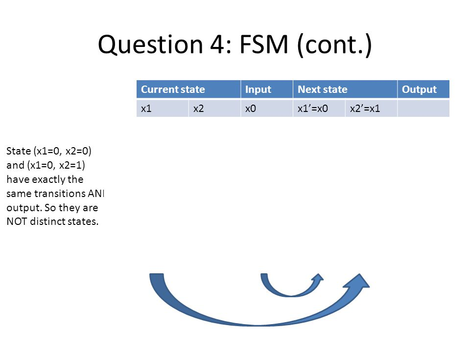 Question 4: FSM (cont.) Current stateInputNext stateOutput x1x2x0x1'=x0x2'=x1 00000okay 00110 00220 01000 01110 01220 02000spam ……………… State (x1=0, x2=0) and (x1=0, x2=1) have exactly the same transitions AND output.