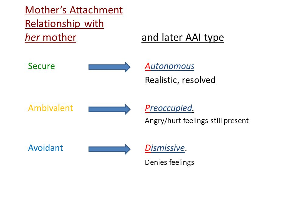 Mother's Attachment Relationship with her mother and later AAI type Secure Autonomous Realistic, resolved Ambivalent Preoccupied.