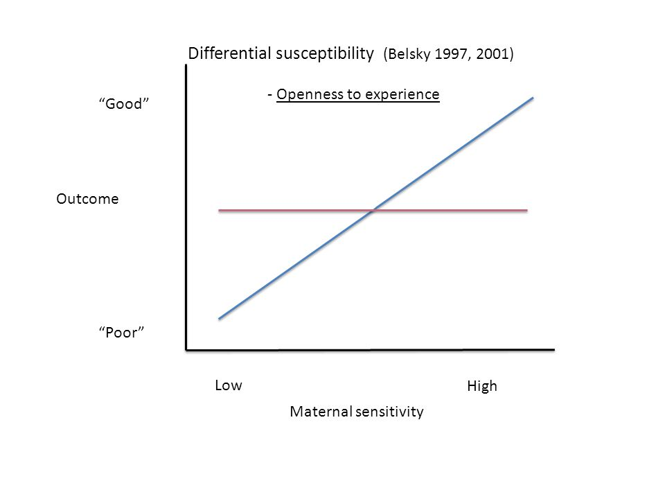 Maternal sensitivity Low High Good Poor Outcome Differential susceptibility (Belsky 1997, 2001) - Openness to experience