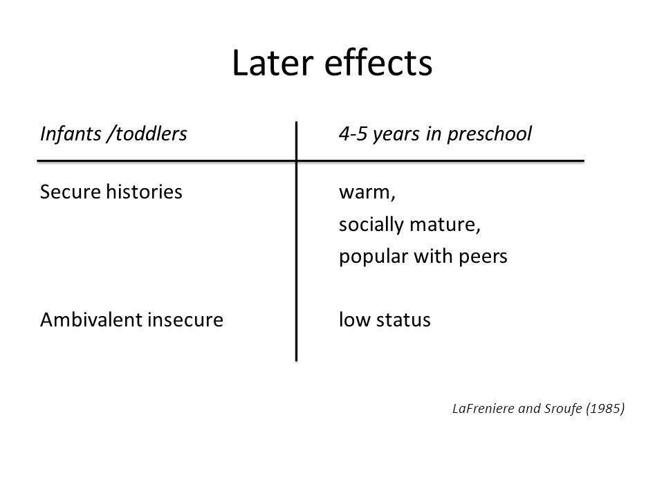 Later effects Infants /toddlers4-5 years in preschool Secure historieswarm, socially mature, popular with peers Ambivalent insecurelow status LaFreniere and Sroufe (1985)