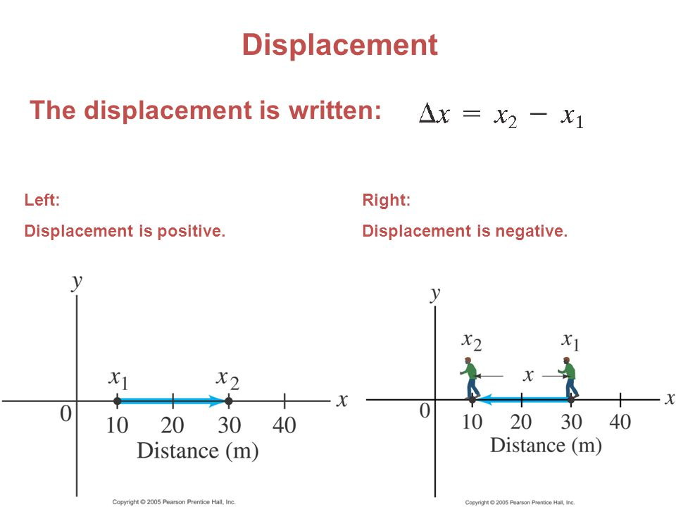 ©2008 by W.H. Freeman and Company Displacement Left: Displacement is positive.