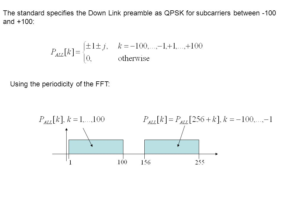 The standard specifies the Down Link preamble as QPSK for subcarriers between -100 and +100: Using the periodicity of the FFT: