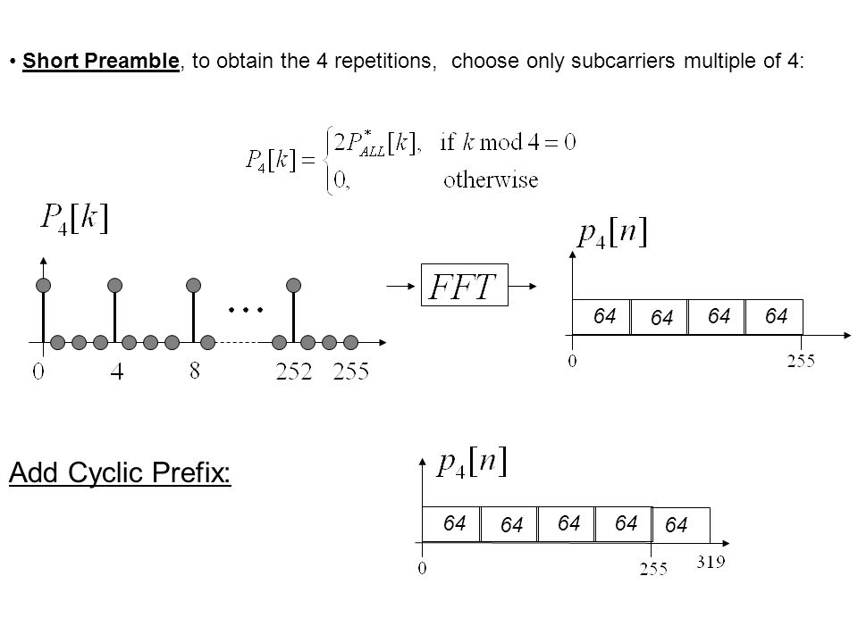 64 Short Preamble, to obtain the 4 repetitions, choose only subcarriers multiple of 4: Add Cyclic Prefix: 64