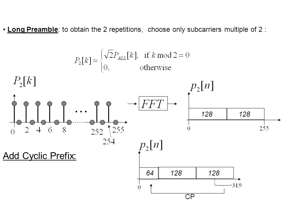 Long Preamble: to obtain the 2 repetitions, choose only subcarriers multiple of 2 : 128 Add Cyclic Prefix: 64128 CP