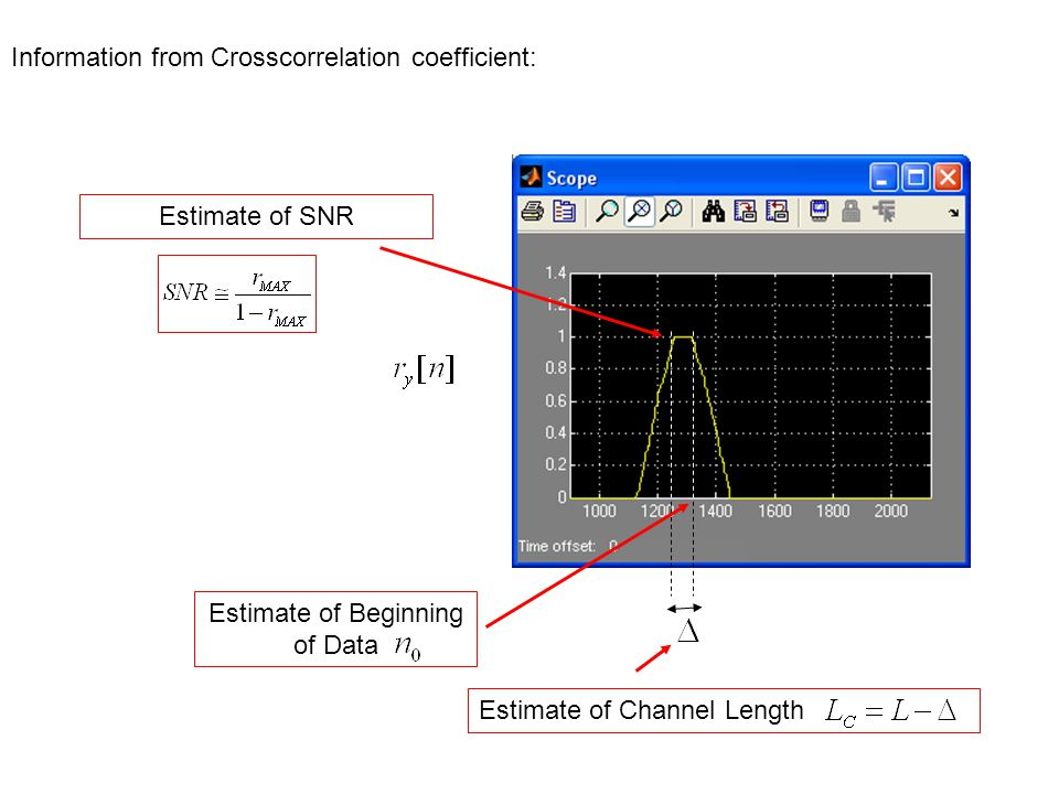 Information from Crosscorrelation coefficient: Estimate of Beginning of Data Estimate of Channel Length Estimate of SNR
