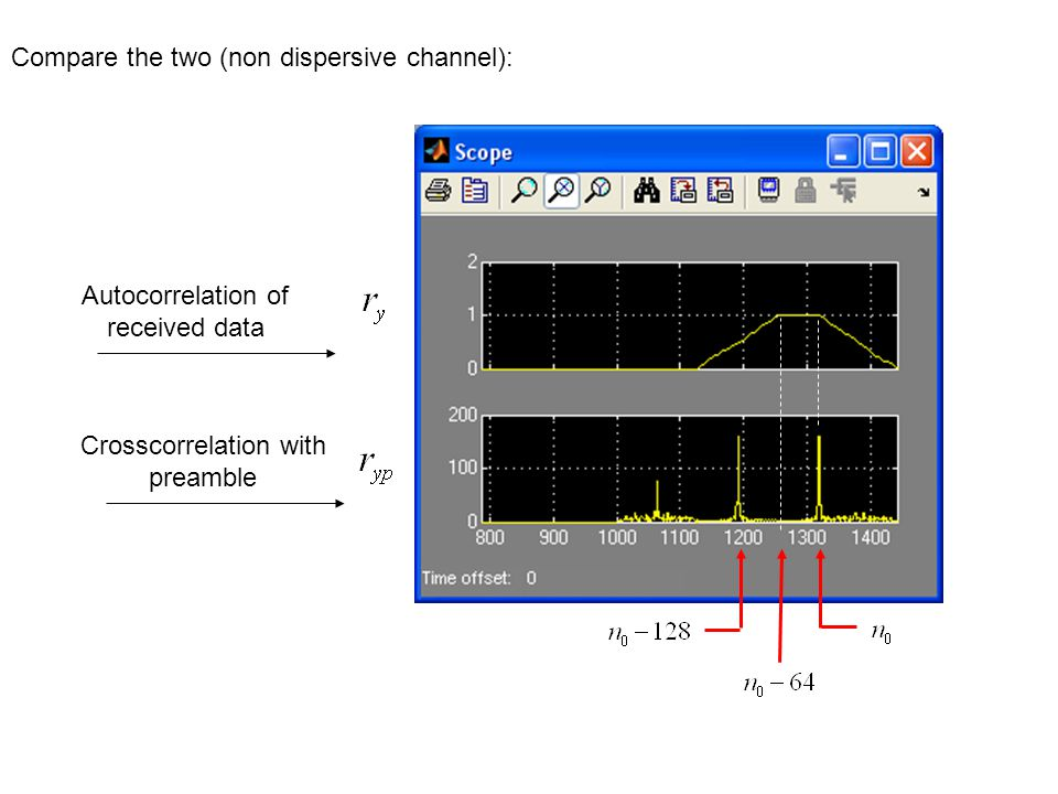 Compare the two (non dispersive channel): Autocorrelation of received data Crosscorrelation with preamble