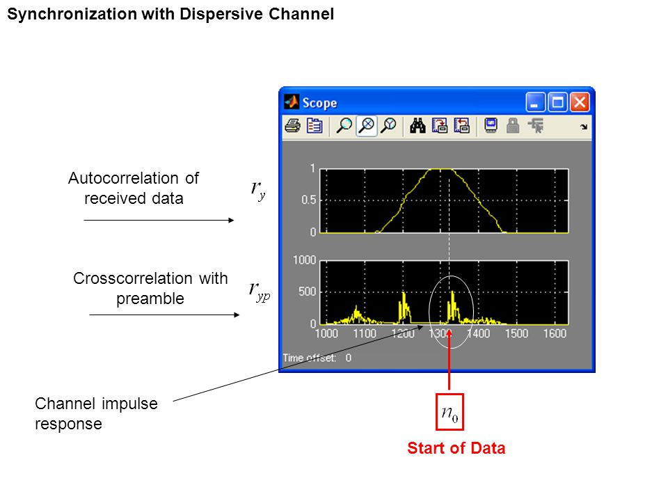 Synchronization with Dispersive Channel Channel impulse response Autocorrelation of received data Crosscorrelation with preamble Start of Data