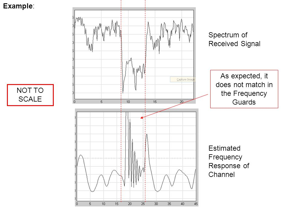 Example: Spectrum of Received Signal Estimated Frequency Response of Channel NOT TO SCALE As expected, it does not match in the Frequency Guards