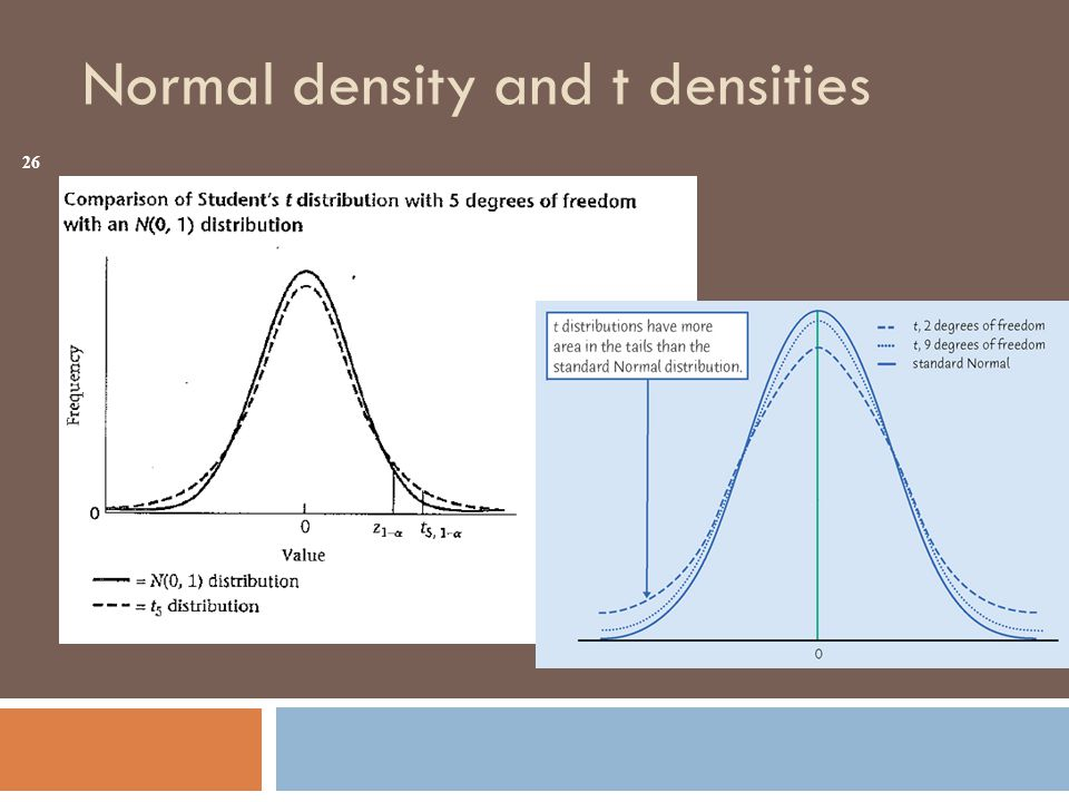 Normal density and t densities 26