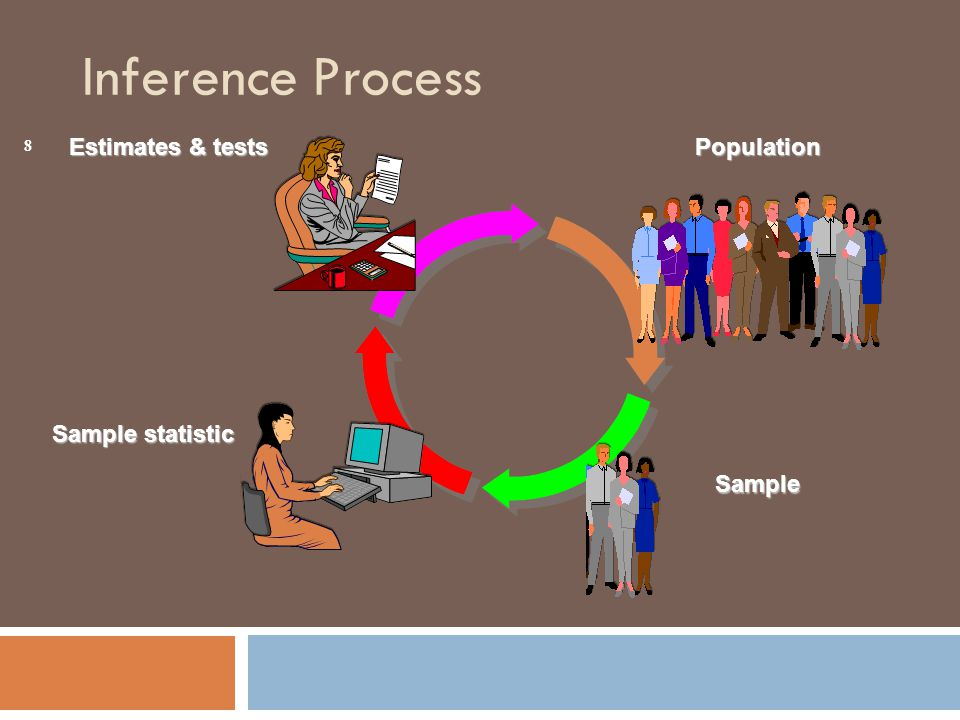 Population Sample Estimates & tests 8 Inference Process Sample statistic