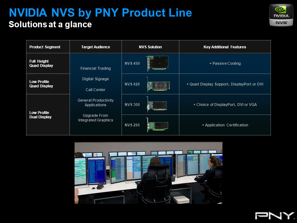 NVIDIA NVS by PNY Product Line Solutions at a glance Product SegmentTarget AudienceNVS SolutionKey Additional Features Full Height Quad Display Financial Trading Digital Signage Call Center General Productivity Applications Upgrade From Integrated Graphics NVS 450+ Passive Cooling Low Profile Quad Display NVS 420+ Quad Display Support, DisplayPort or DVI Low Profile Dual Display NVS 300+ Choice of DisplayPort, DVI or VGA NVS 295+ Application Certification
