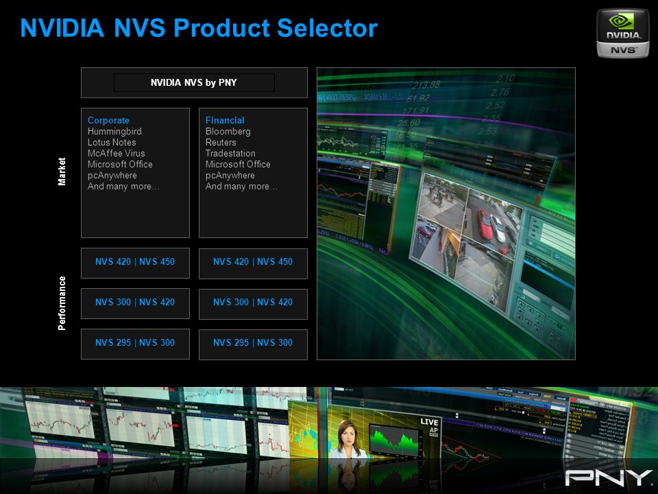 NVIDIA NVS Product Selector NVIDIA NVS by PNY Corporate Hummingbird Lotus Notes McAffee Virus Microsoft Office pcAnywhere And many more… Financial Bloomberg Reuters Tradestation Microsoft Office pcAnywhere And many more… NVS 300 | NVS 420 NVS 295 | NVS 300 NVS 420 | NVS 450 NVS 300 | NVS 420 NVS 295 | NVS 300 NVS 420 | NVS 450 Market Performance