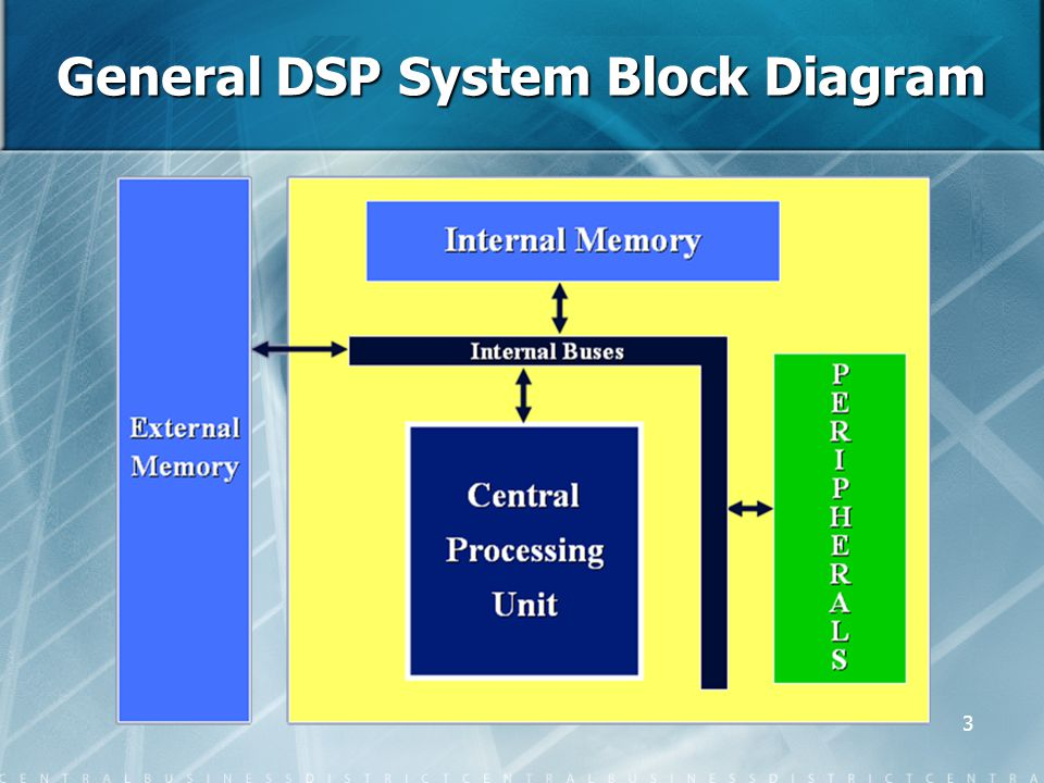 3 General DSP System Block Diagram