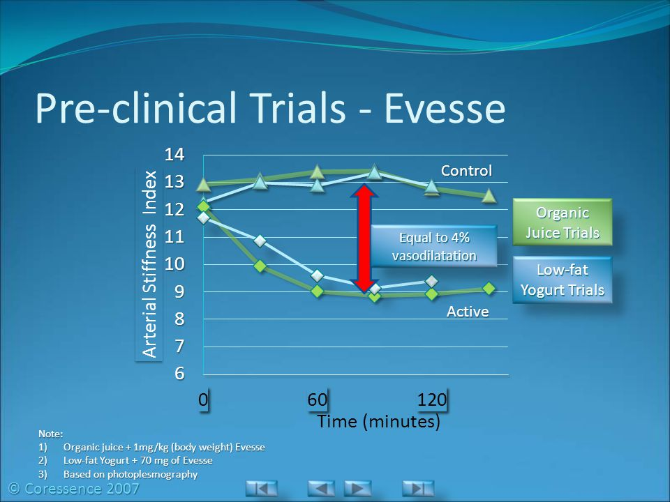 Pre-clinical Trials - Evesse Organic Juice Trials Low-fat Yogurt Trials Note: 1)Organic juice + 1mg/kg (body weight) Evesse 2)Low-fat Yogurt + 70 mg of Evesse 3)Based on photoplesmography © Coressence 2007 Equal to 4% vasodilatation Control Active