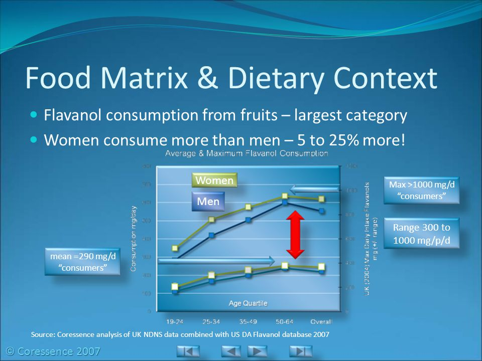 Food Matrix & Dietary Context Flavanol consumption from fruits – largest category Women consume more than men – 5 to 25% more.
