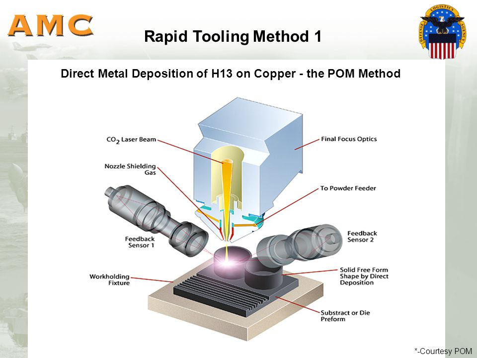 Rapid Tooling Method 1 *-Courtesy POM Direct Metal Deposition of H13 on Copper - the POM Method
