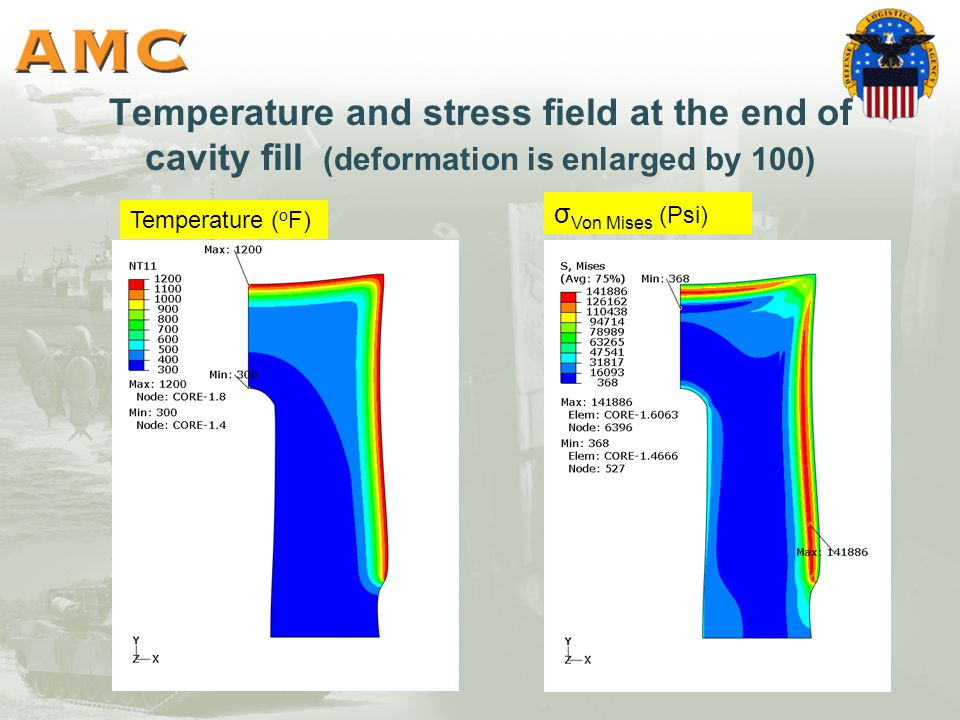Temperature and stress field at the end of cavity fill (deformation is enlarged by 100) Temperature ( o F) σ Von Mises (Psi)