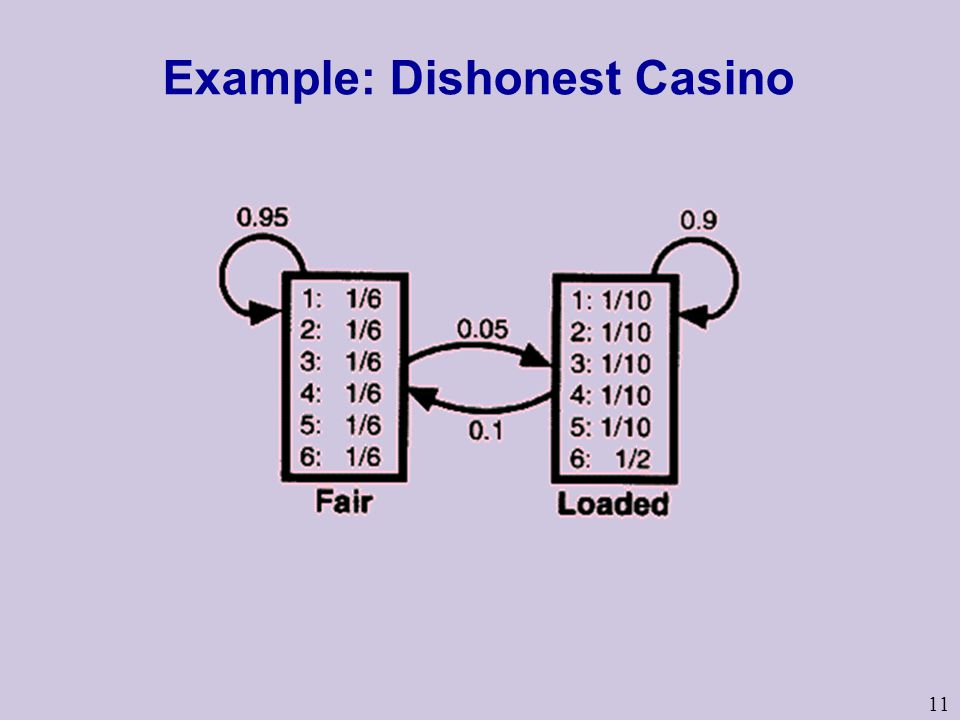 11 Example: Dishonest Casino
