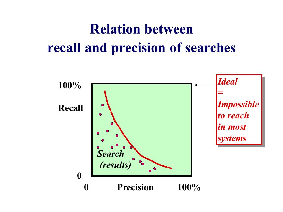 Relation between recall and precision of searches 100% Recall 0 0 Precision 100% Ideal = Impossible to reach in most systems Ideal = Impossible to reach in most systems Search (results)