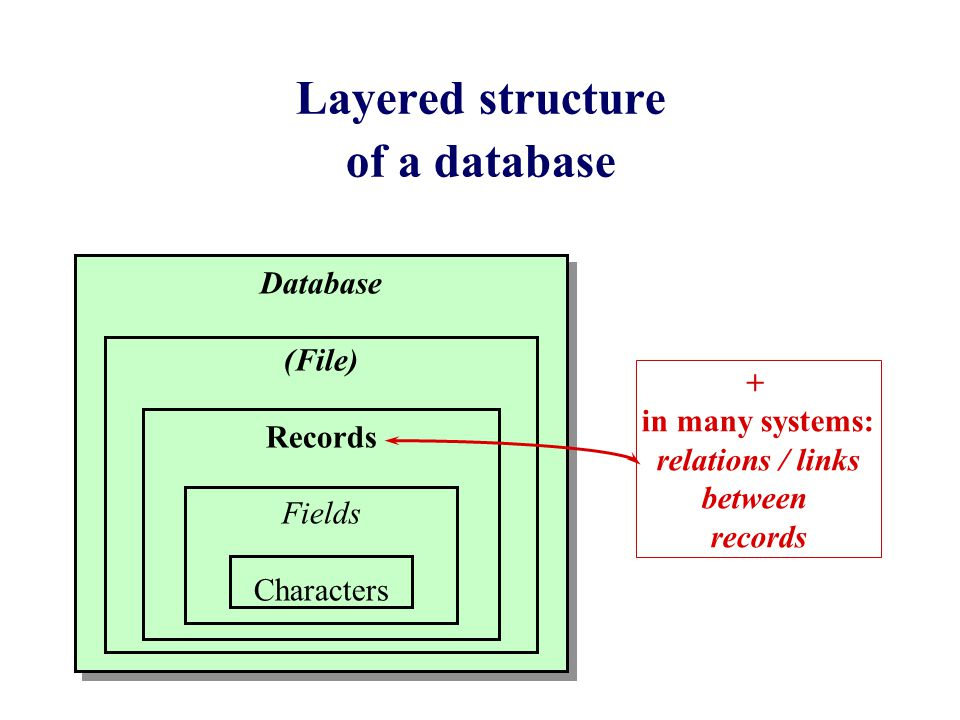 Layered structure of a database Database (File) Records Fields Characters + in many systems: relations / links between records