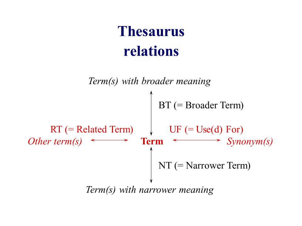 Thesaurus relations Term(s) with broader meaning BT (= Broader Term) RT (= Related Term) UF (= Use(d) For) Other term(s) Term Synonym(s) NT (= Narrower Term) Term(s) with narrower meaning