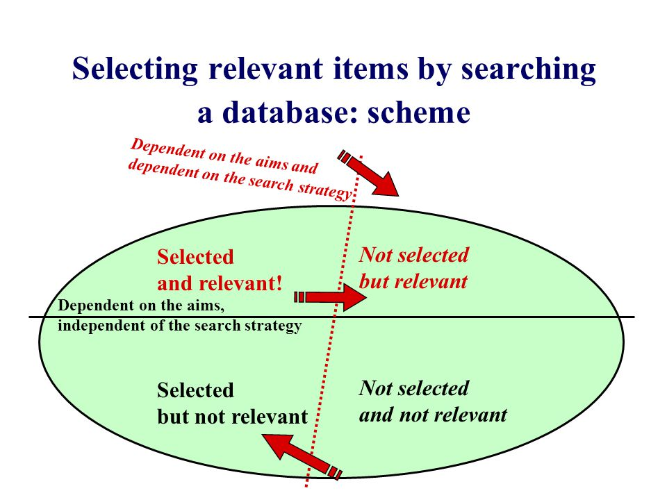 Selecting relevant items by searching a database: scheme Dependent on the aims, independent of the search strategy Selected and relevant.