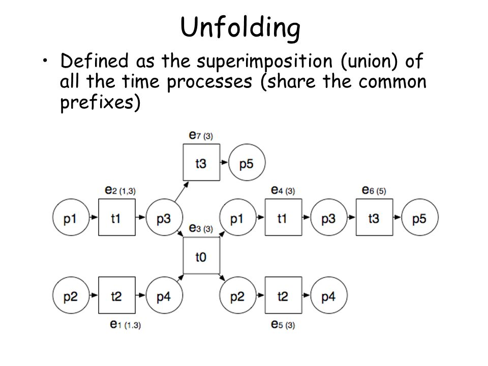 Unfolding Defined as the superimposition (union) of all the time processes (share the common prefixes)