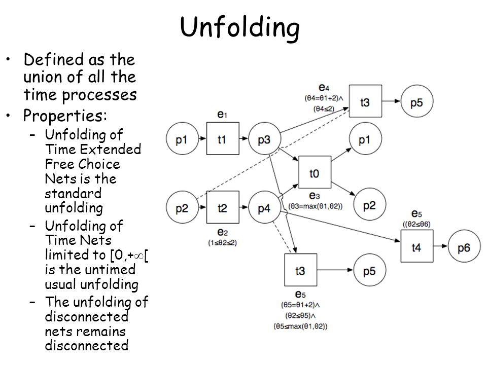Unfolding Defined as the union of all the time processes Properties: –Unfolding of Time Extended Free Choice Nets is the standard unfolding –Unfolding of Time Nets limited to [0,+  [ is the untimed usual unfolding –The unfolding of disconnected nets remains disconnected