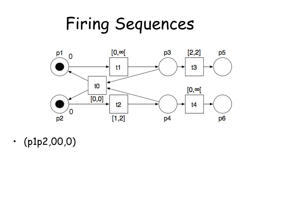 Firing Sequences (p1p2,00,0) 0 0