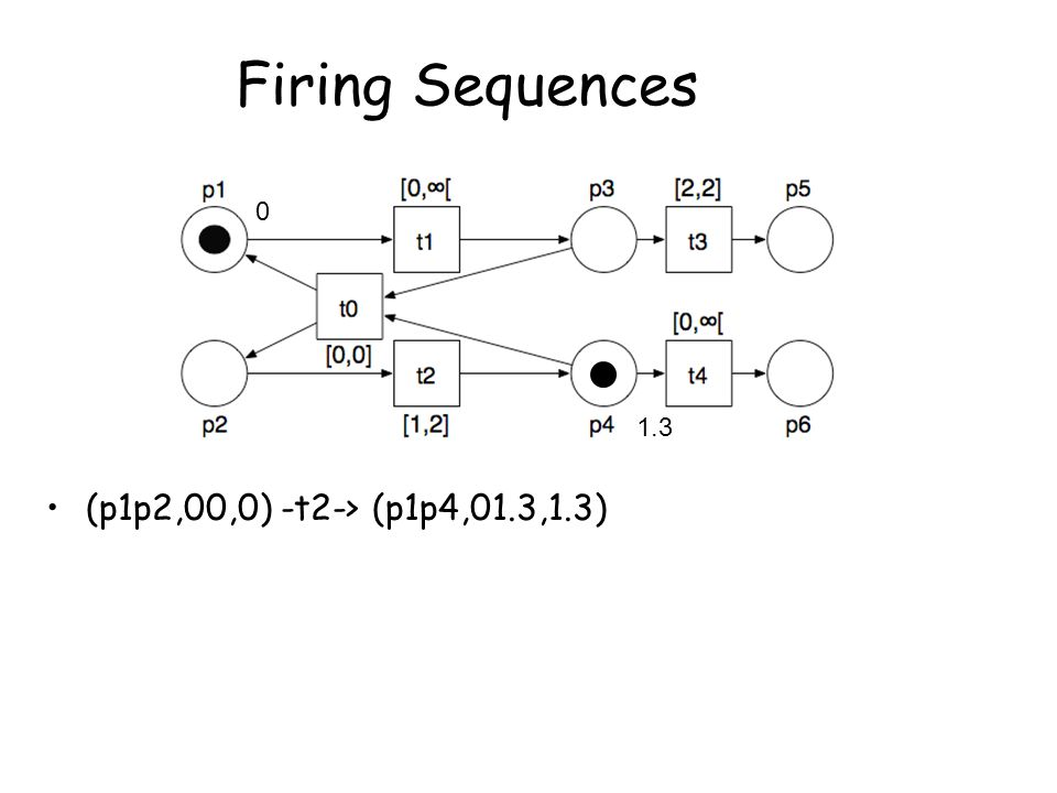 Firing Sequences (p1p2,00,0) -t2-> (p1p4,01.3,1.3) 0 1.3