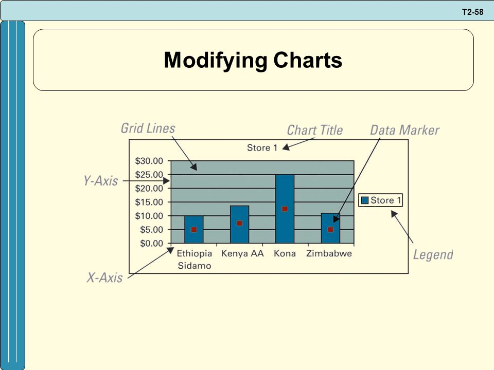T2-58 Modifying Charts