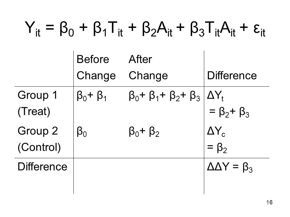 16 Y it = β 0 + β 1 T it + β 2 A it + β 3 T it A it + ε it Before Change After ChangeDifference Group 1 (Treat) β 0 + β 1 β 0 + β 1 + β 2 + β 3 ΔY t = β 2 + β 3 Group 2 (Control) β0β0 β 0 + β 2 ΔY c = β 2 DifferenceΔΔY = β 3