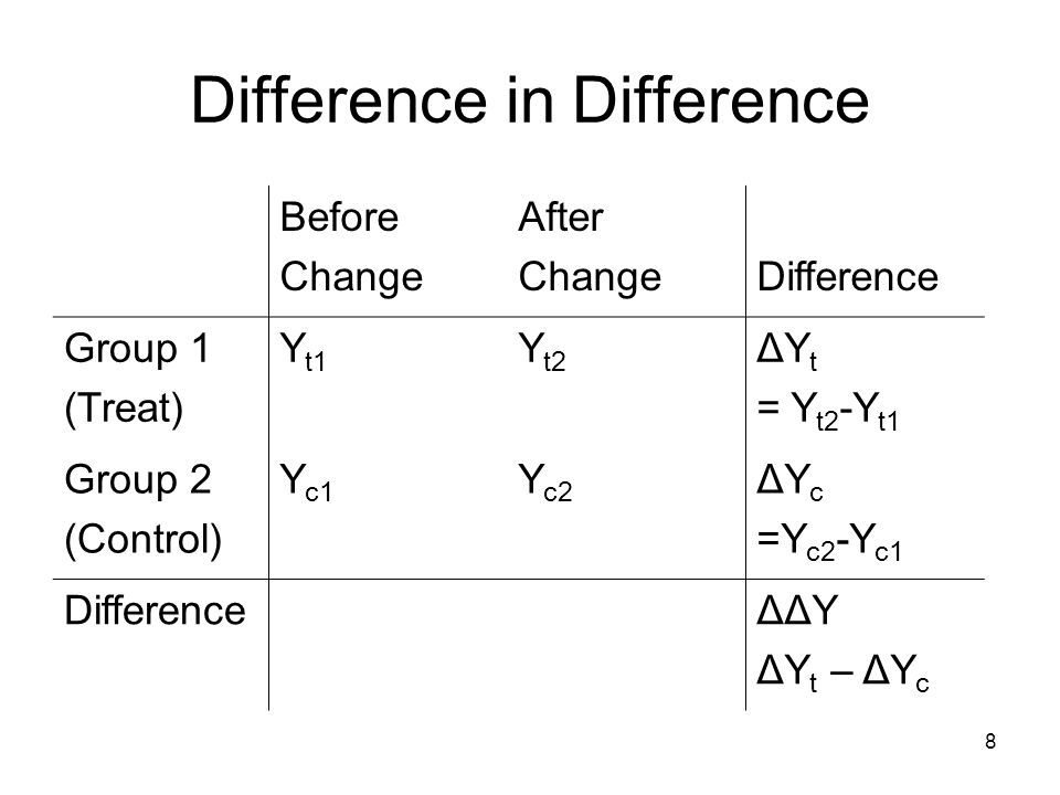 8 Difference in Difference Before Change After ChangeDifference Group 1 (Treat) Y t1 Y t2 ΔY t = Y t2 -Y t1 Group 2 (Control) Y c1 Y c2 ΔY c =Y c2 -Y c1 DifferenceΔΔY ΔY t – ΔY c