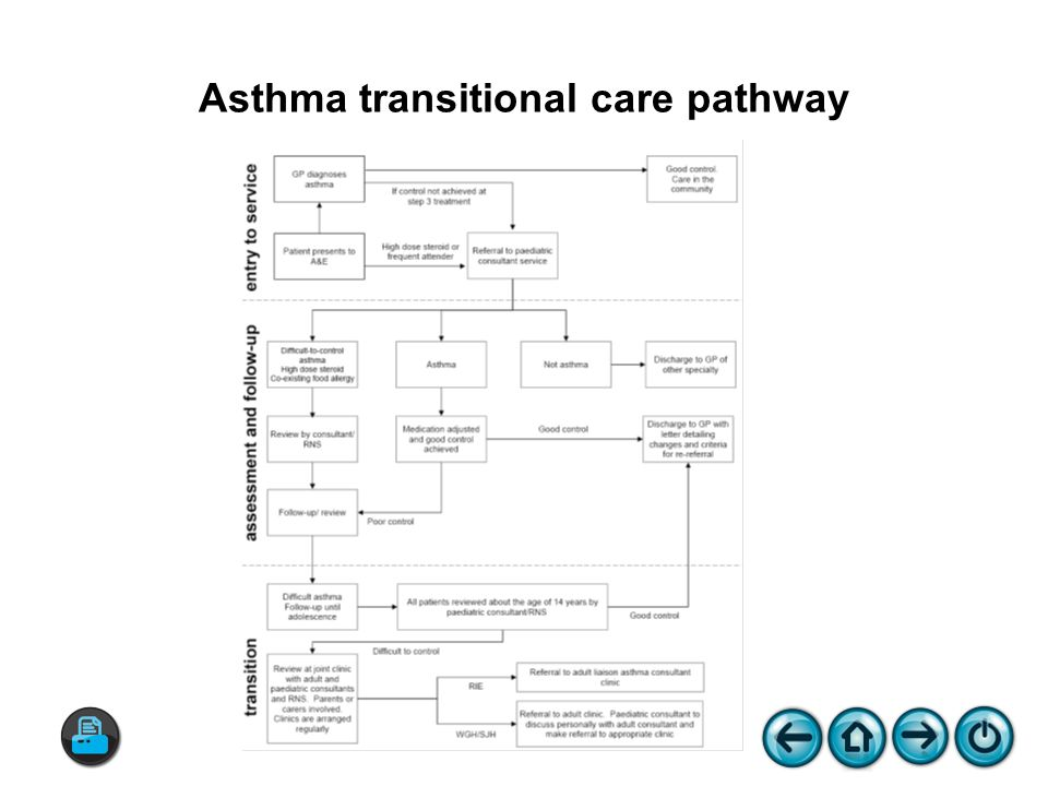 Asthma transitional care pathway